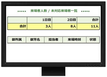 ネオネット受付システムリアルタイム通知画面
